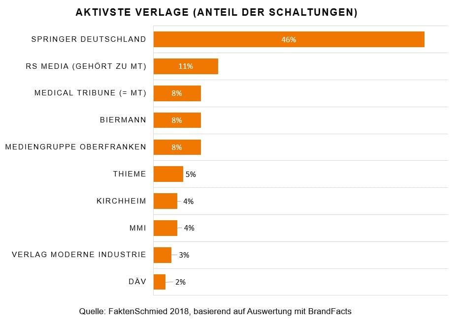 Aktivste Verlage nach Zahl der Anzeigen