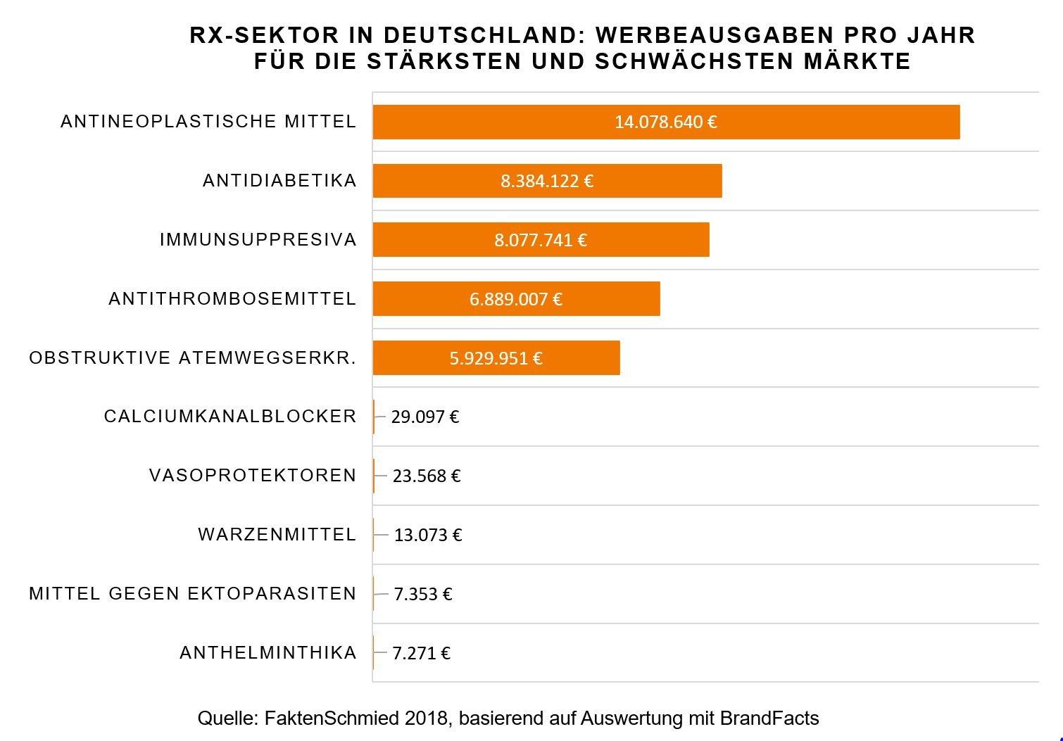 Werbeausgaben pro Jahr im Rx-Sektor in Deutschland