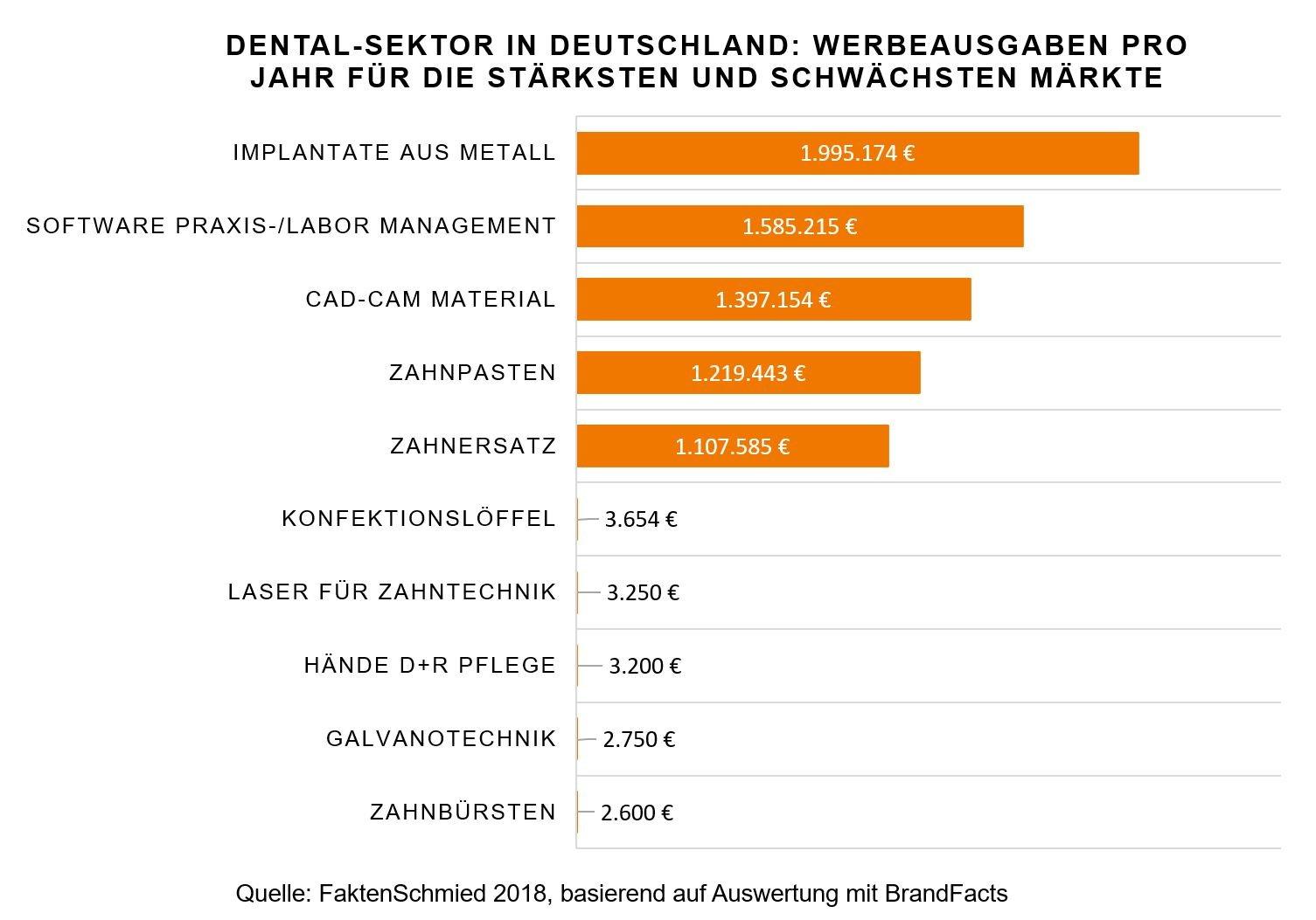 Werbeausgaben pro Jahr im Dental-Sektor in Deutschland