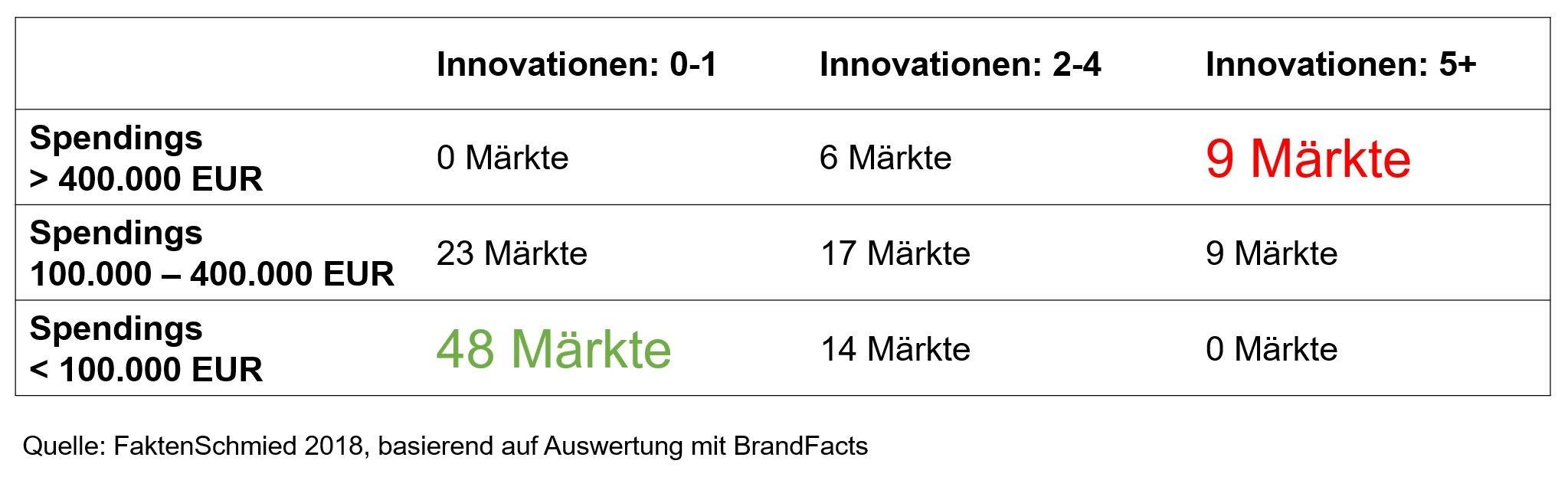 Markt-Matrix nach Spendings und Innovationen