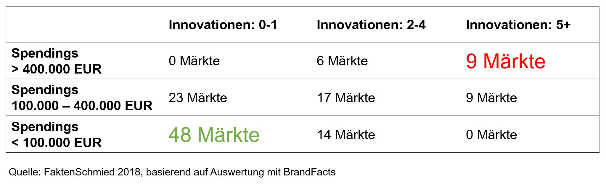 Markt-Matrix nach Spendings und Innovationen